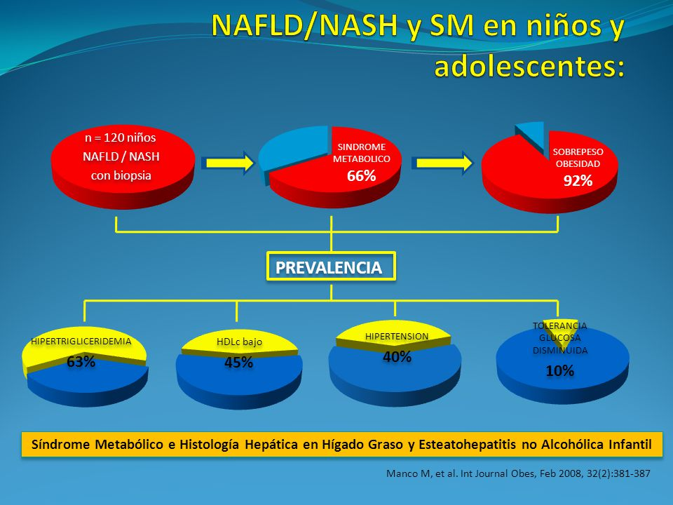 NAFLD/NASH y SM en niños y adolescentes: