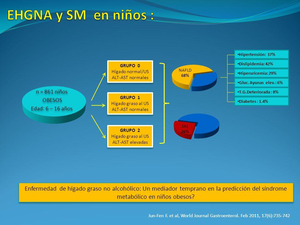 n = 861 niños OBESOS Edad: 6 – 16 años