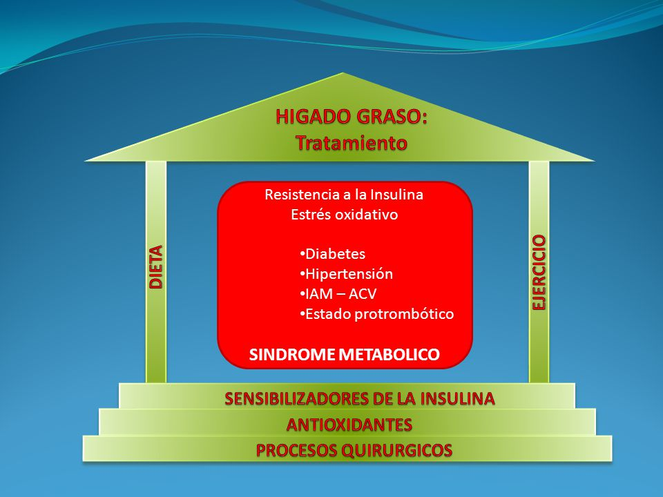 HIGADO GRASO: Tratamiento