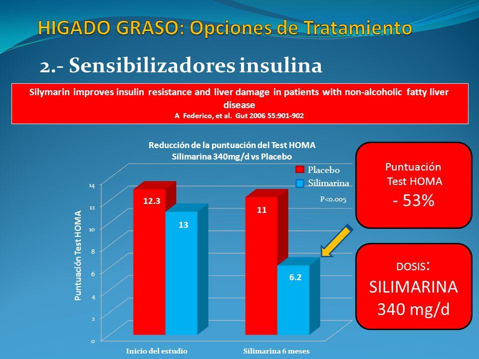 Reducción de la puntuación del Test HOMA Silimarina 340mg/d vs Placebo