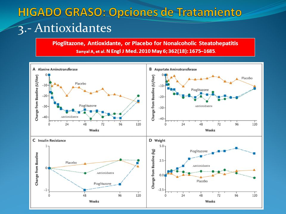 HIGADO GRASO: Opciones de Tratamiento
