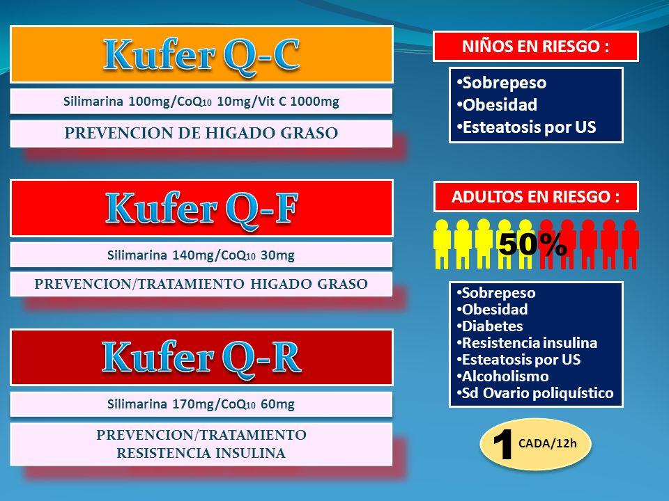 Kufer Q-C Kufer Q-F Kufer Q-R 1 50% NIÑOS EN RIESGO : Sobrepeso