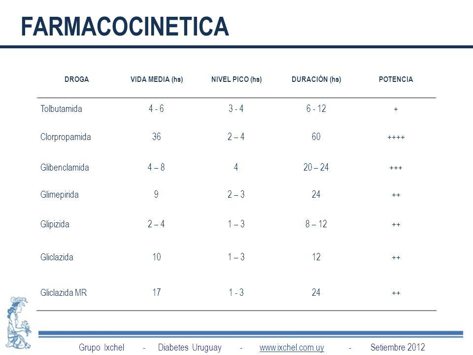 FARMACOCINETICA Tolbutamida 4 - 6 3 - 4 6 - 12 + Clorpropamida 36