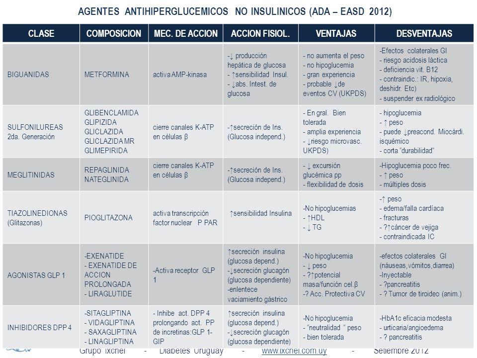 AGENTES ANTIHIPERGLUCEMICOS NO INSULINICOS (ADA – EASD 2012)