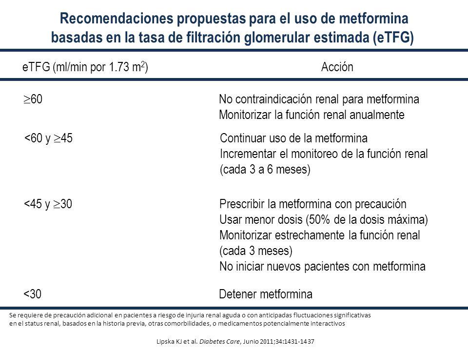 Recomendaciones propuestas para el uso de metformina
