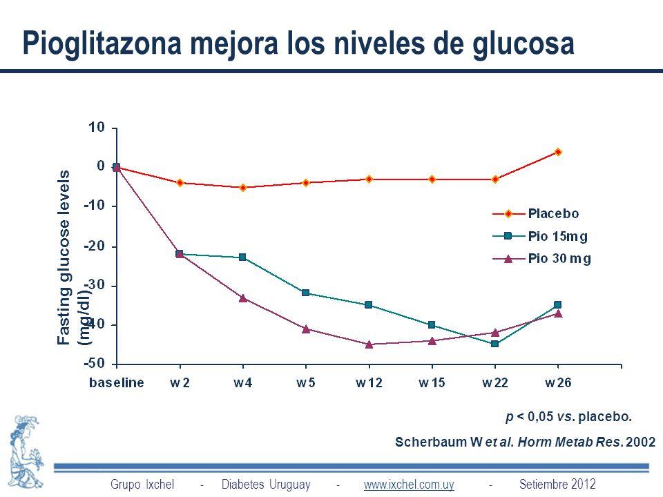 Pioglitazona mejora los niveles de glucosa