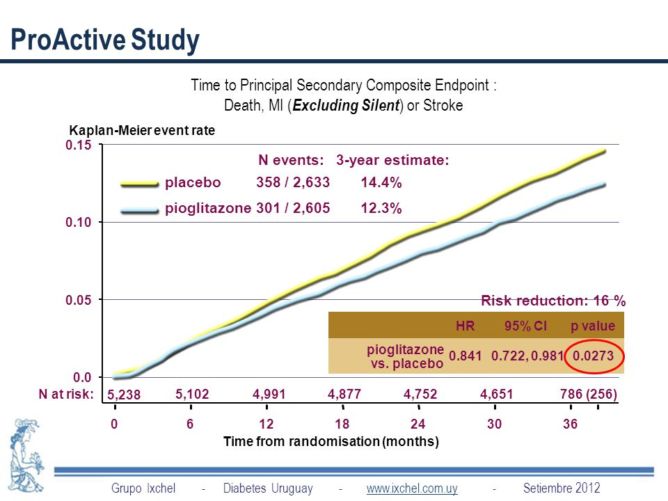 ProActive Study Time to Principal Secondary Composite Endpoint : Death, MI (Excluding Silent) or Stroke.
