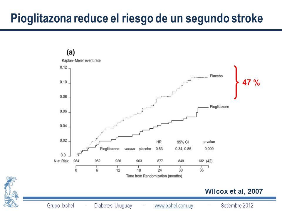 Pioglitazona reduce el riesgo de un segundo stroke