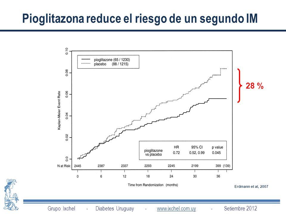 Pioglitazona reduce el riesgo de un segundo IM
