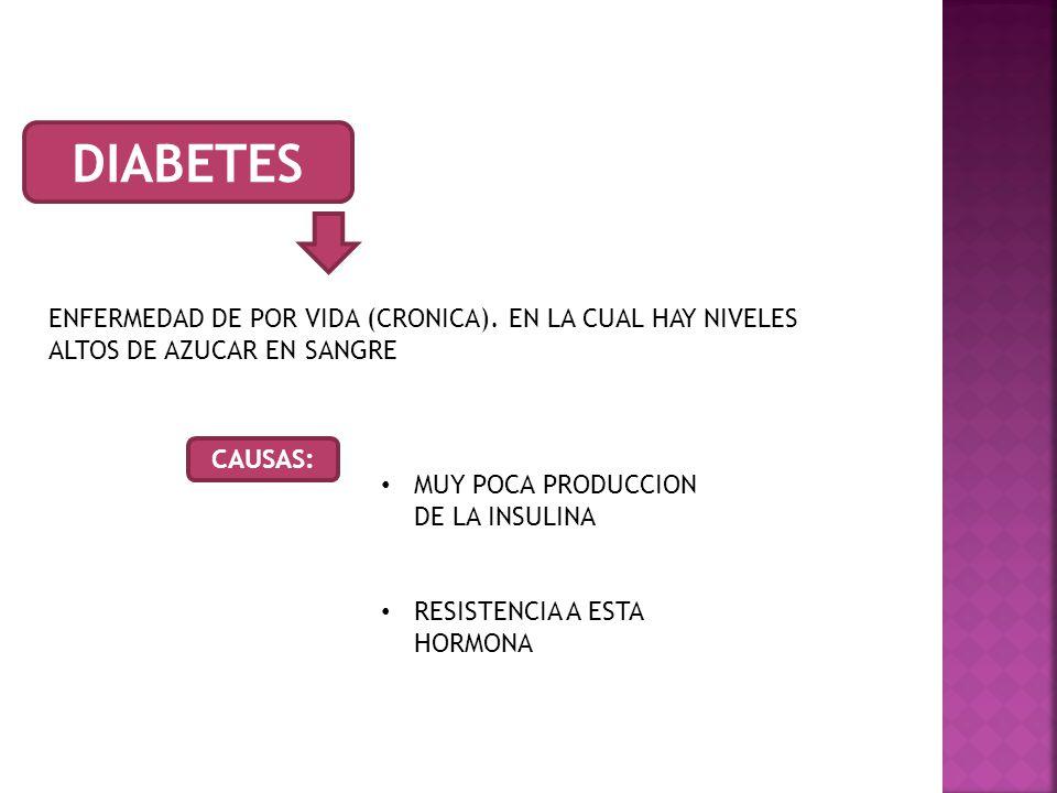 DIABETES ENFERMEDAD DE POR VIDA (CRONICA). EN LA CUAL HAY NIVELES ALTOS DE AZUCAR EN SANGRE. CAUSAS: