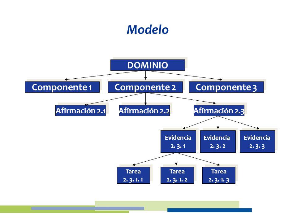 Modelo DOMINIO Componente 3 Componente 2 Componente 1 Afirmación 2.3