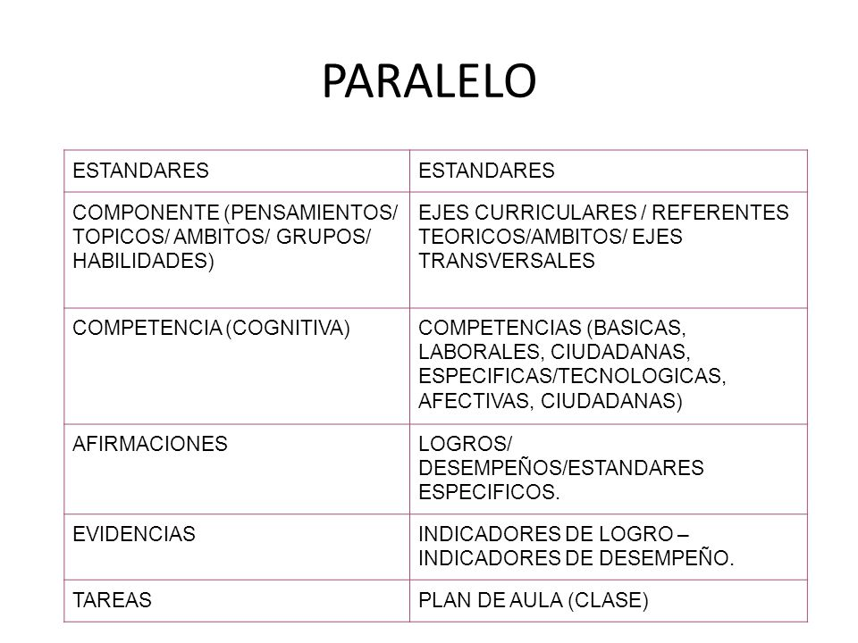PARALELO ESTANDARES. COMPONENTE (PENSAMIENTOS/ TOPICOS/ AMBITOS/ GRUPOS/ HABILIDADES)