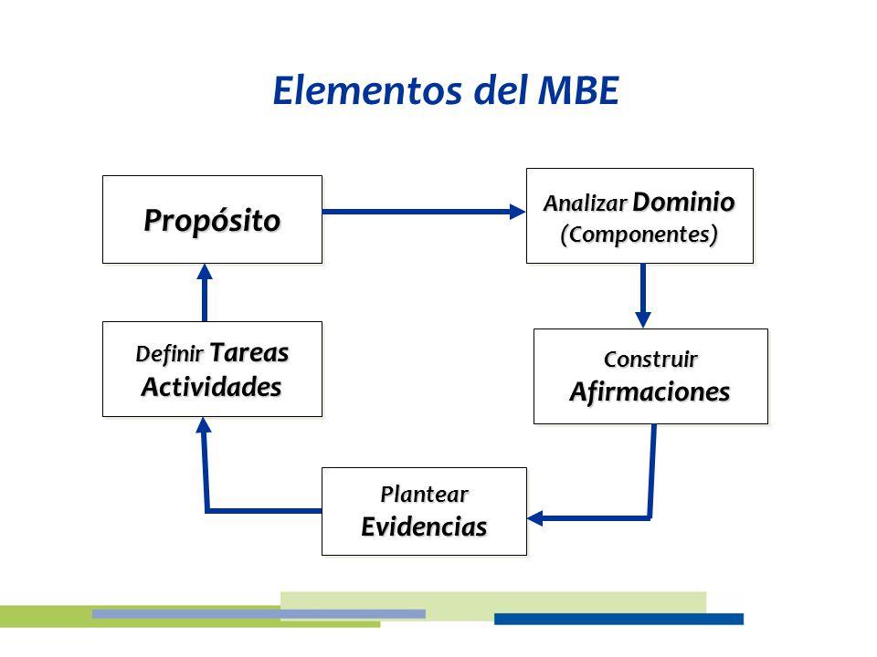 Elementos del MBE Propósito Actividades Afirmaciones Evidencias