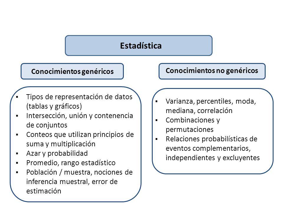 Conocimientos genéricos Conocimientos no genéricos