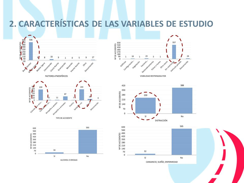 2. CARACTERÍSTICAS DE LAS VARIABLES DE ESTUDIO