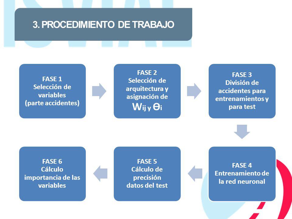 3. PROCEDIMIENTO DE TRABAJO