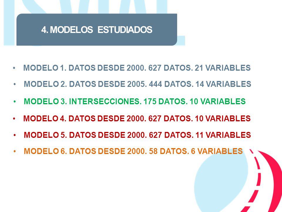 4. MODELOS ESTUDIADOS MODELO 1. DATOS DESDE 2000. 627 DATOS. 21 VARIABLES. MODELO 2. DATOS DESDE 2005. 444 DATOS. 14 VARIABLES.