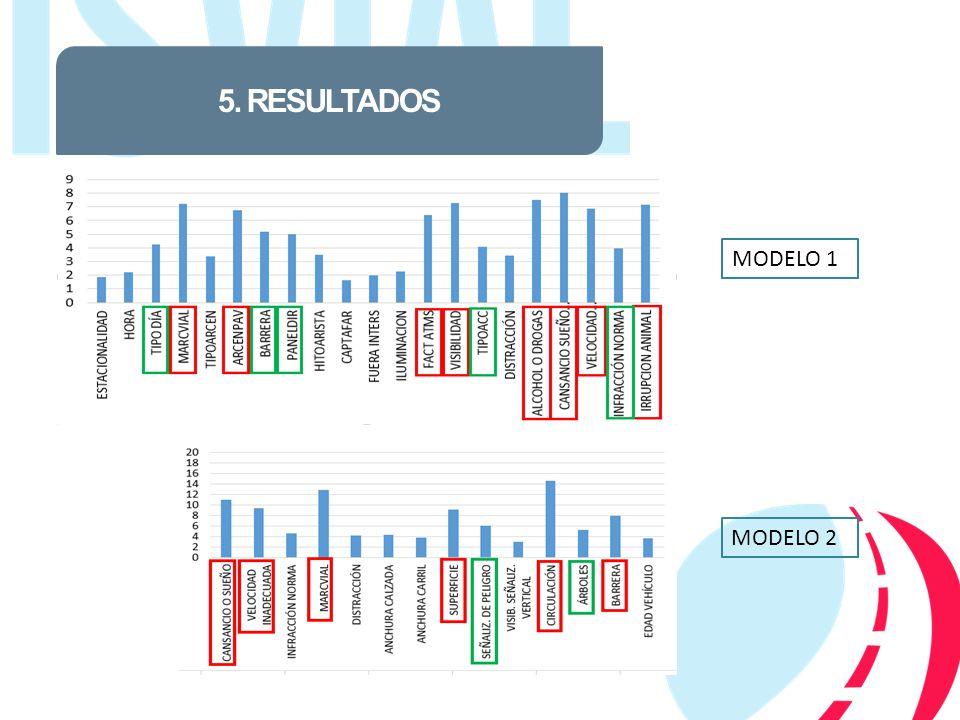 5. RESULTADOS MODELO 1 MODELO 2