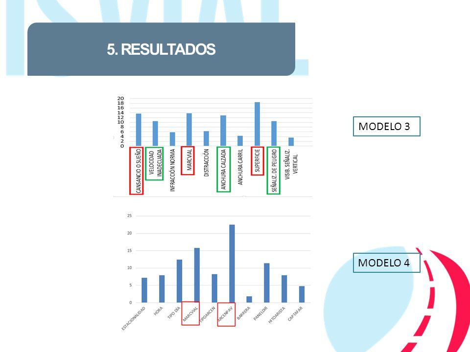 5. RESULTADOS MODELO 3 MODELO 4