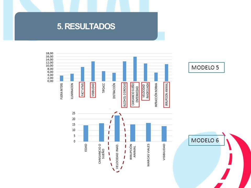 5. RESULTADOS MODELO 5 MODELO 6