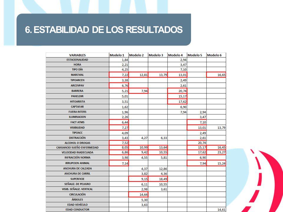 6. ESTABILIDAD DE LOS RESULTADOS