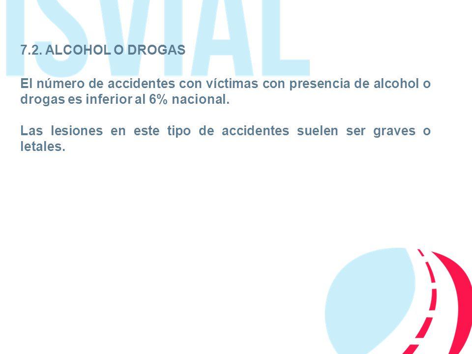 7.2. ALCOHOL O DROGAS El número de accidentes con víctimas con presencia de alcohol o drogas es inferior al 6% nacional.