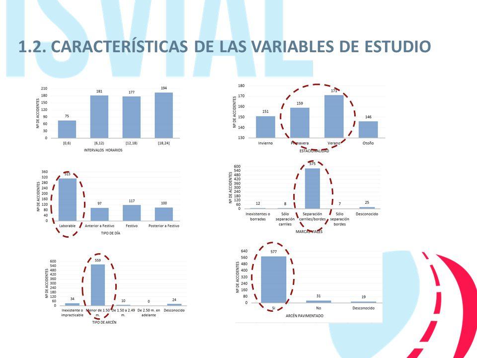 1.2. CARACTERÍSTICAS DE LAS VARIABLES DE ESTUDIO
