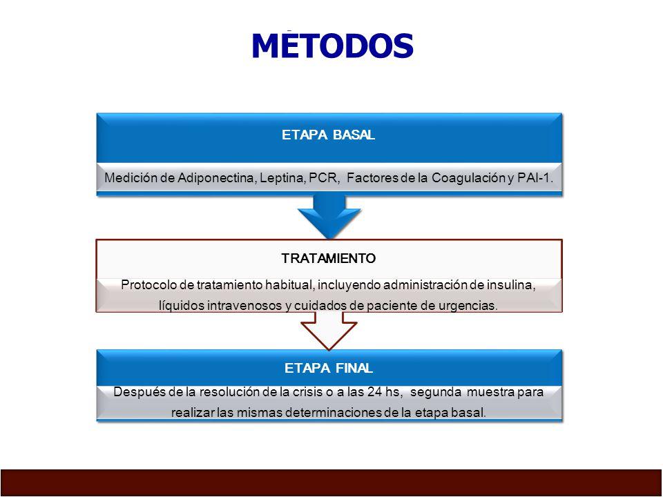MÉTODOS ETAPA BASAL. Medición de Adiponectina, Leptina, PCR, Factores de la Coagulación y PAI-1.