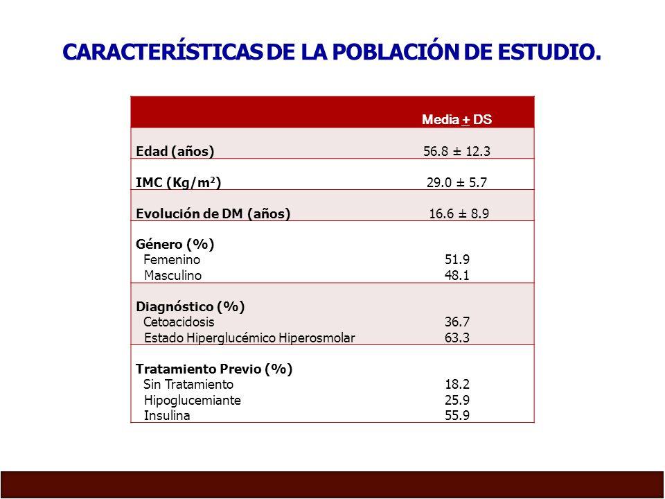 Características de la población de estudio.