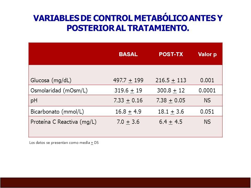 Variables de control metabólico antes y posterior al tratamiento.