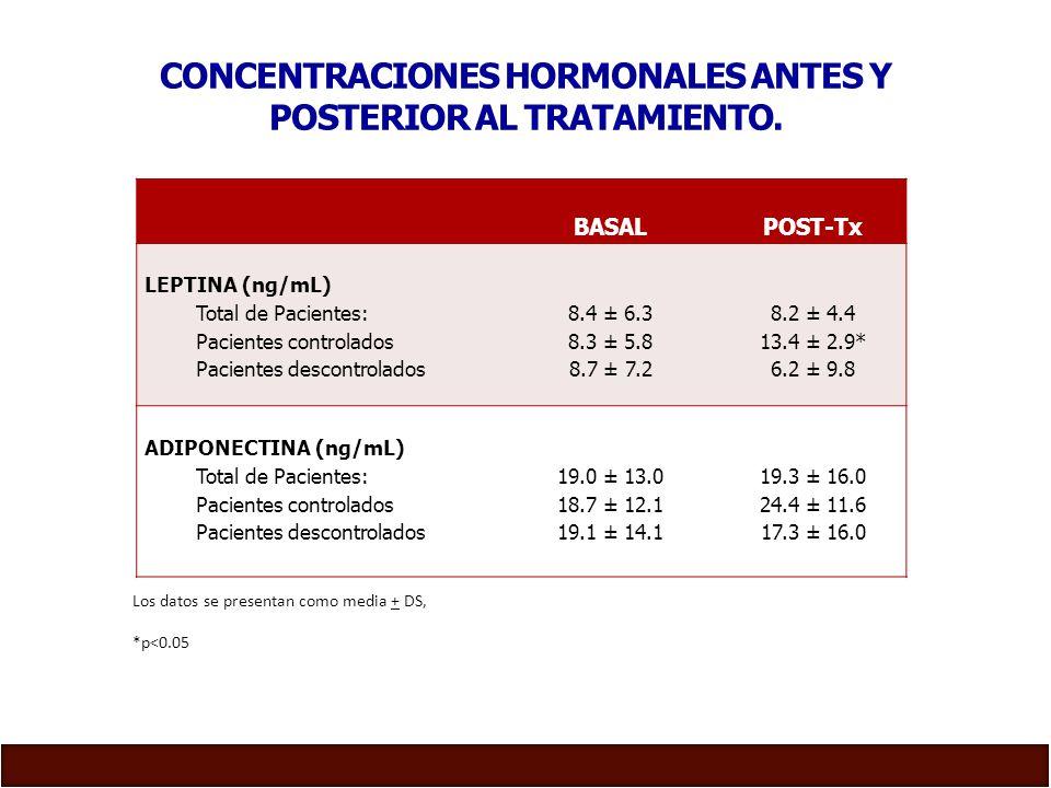 CONCENTRACIONES HORMONALES ANTES Y POSTERIOR AL TRATAMIENTO.