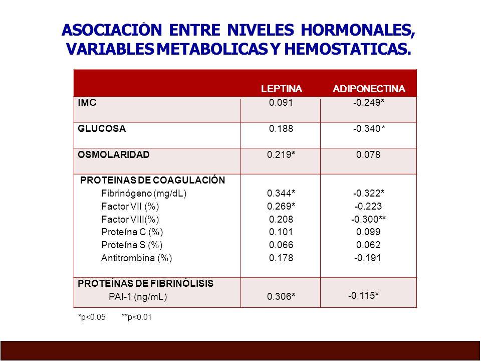 ASOCIACIÓN ENTRE NIVELES HORMONALES,