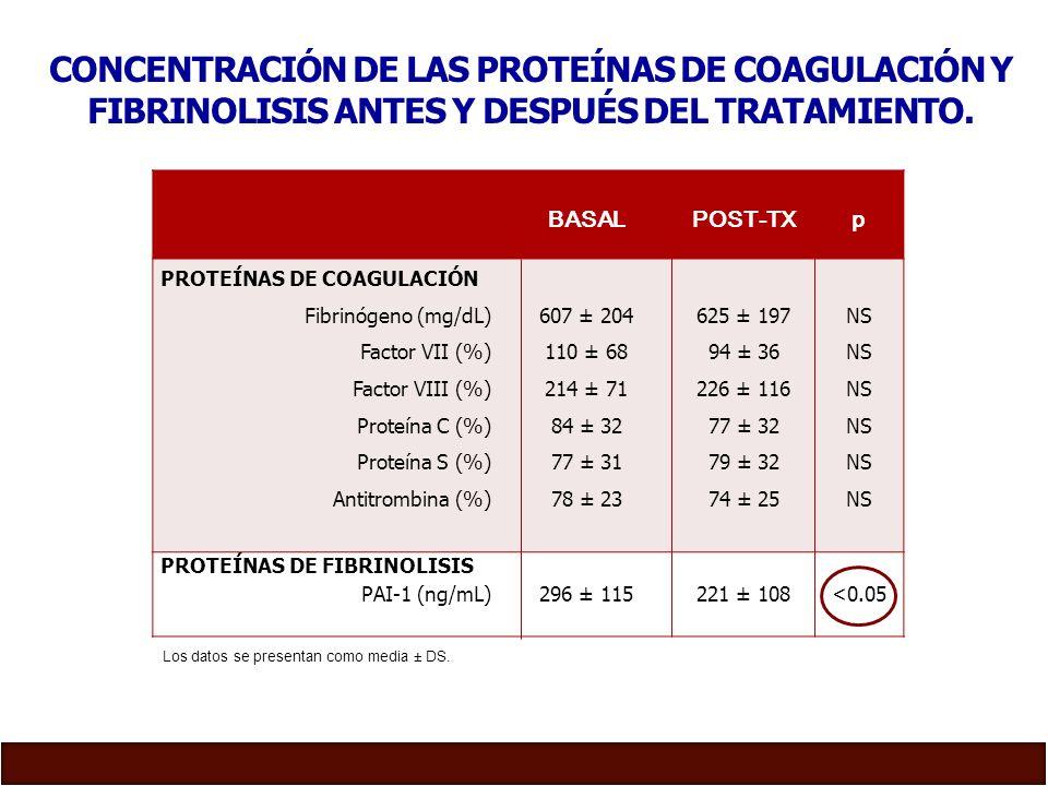 CONCENTRACIÓN DE LAS PROTEÍNAS DE COAGULACIÓN Y FIBRINOLISIS ANTES Y DESPUÉS DEL TRATAMIENTO.