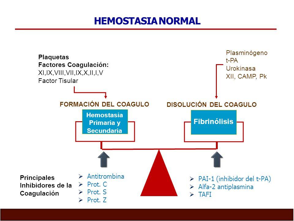 HEMOSTASIA NORMAL Fibrinólisis Plasminógeno Plaquetas t-PA
