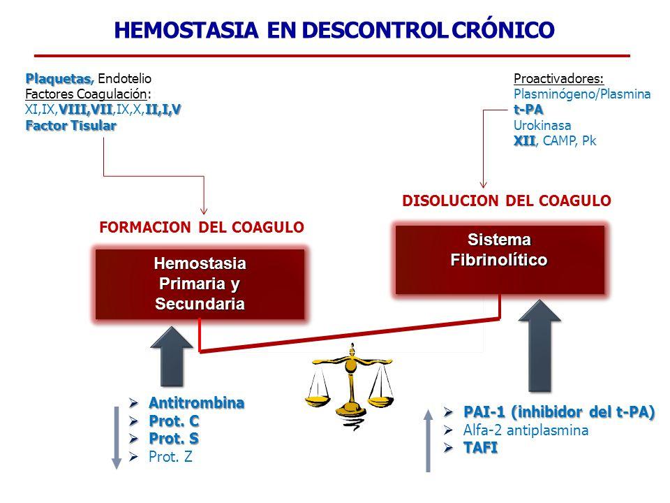 HEMOSTASIA EN DESCONTROL CRÓNICO