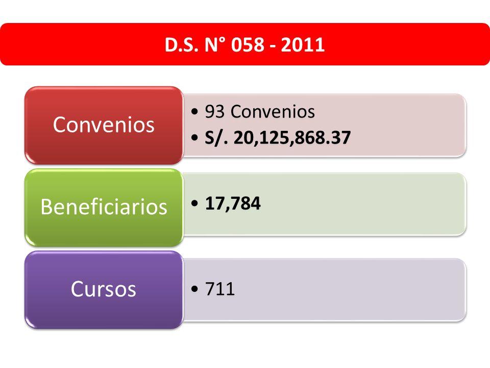 D.S. N° 058 - 2011 Convenios 93 Convenios S/. 20,125,868.37
