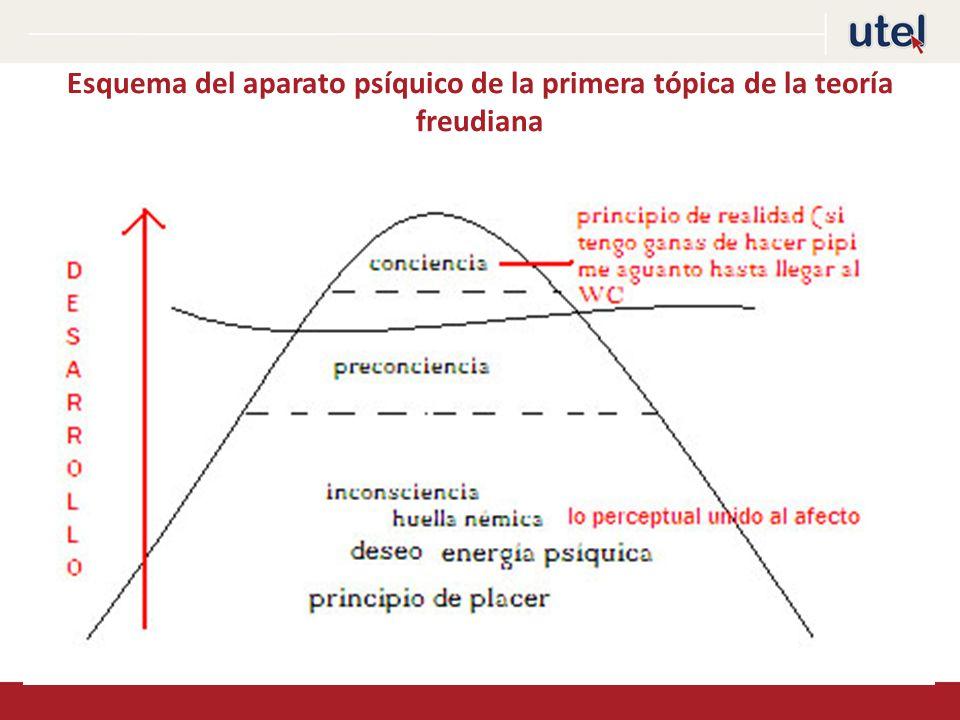Esquema del aparato psíquico de la primera tópica de la teoría freudiana