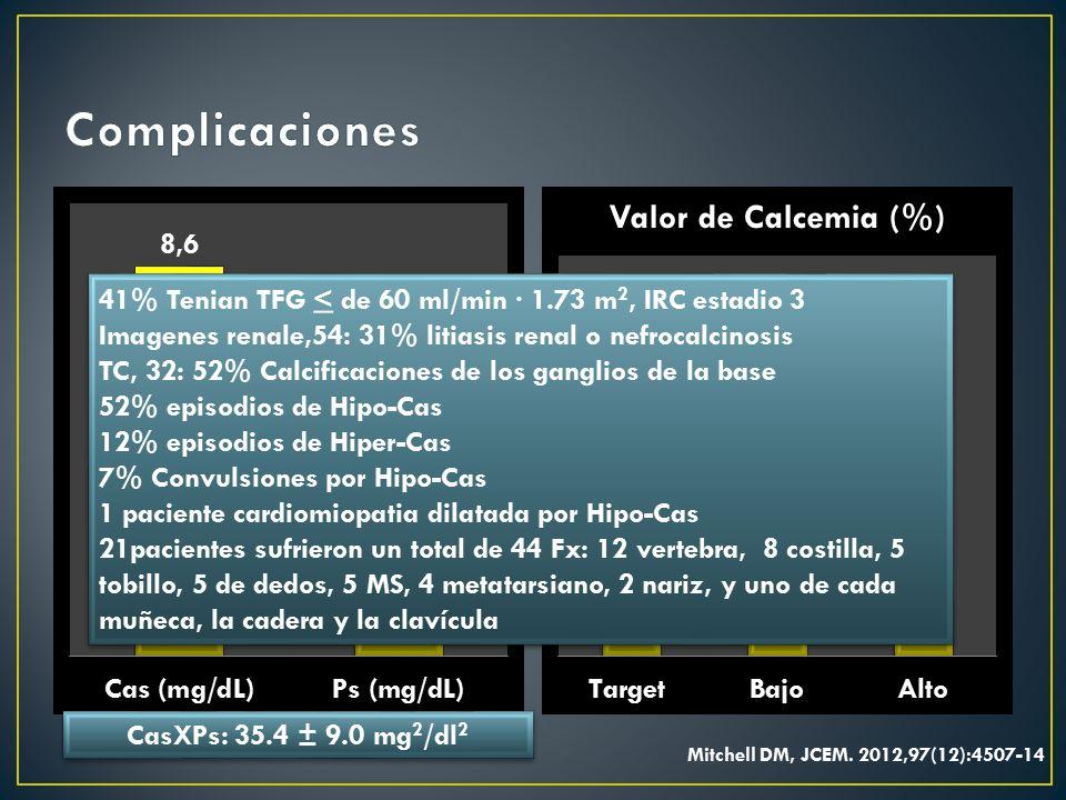 Complicaciones 41% Tenian TFG < de 60 ml/min · 1.73 m2, IRC estadio 3. Imagenes renale,54: 31% litiasis renal o nefrocalcinosis.