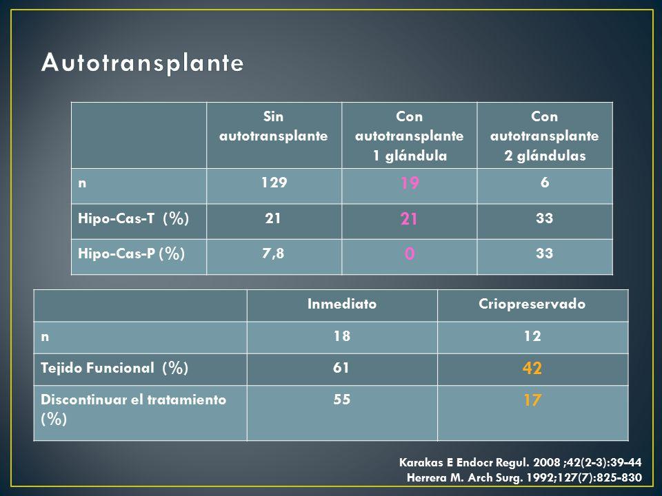 Autotransplante 19 42 17 Sin autotransplante Con autotransplante