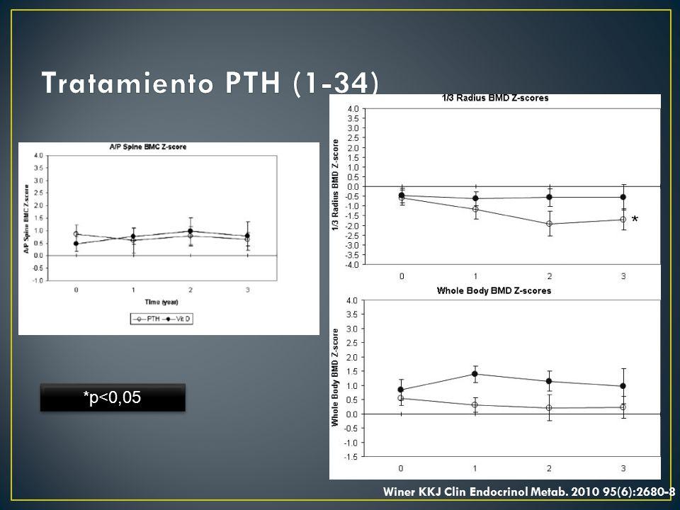 Tratamiento PTH (1-34) *p<0,05