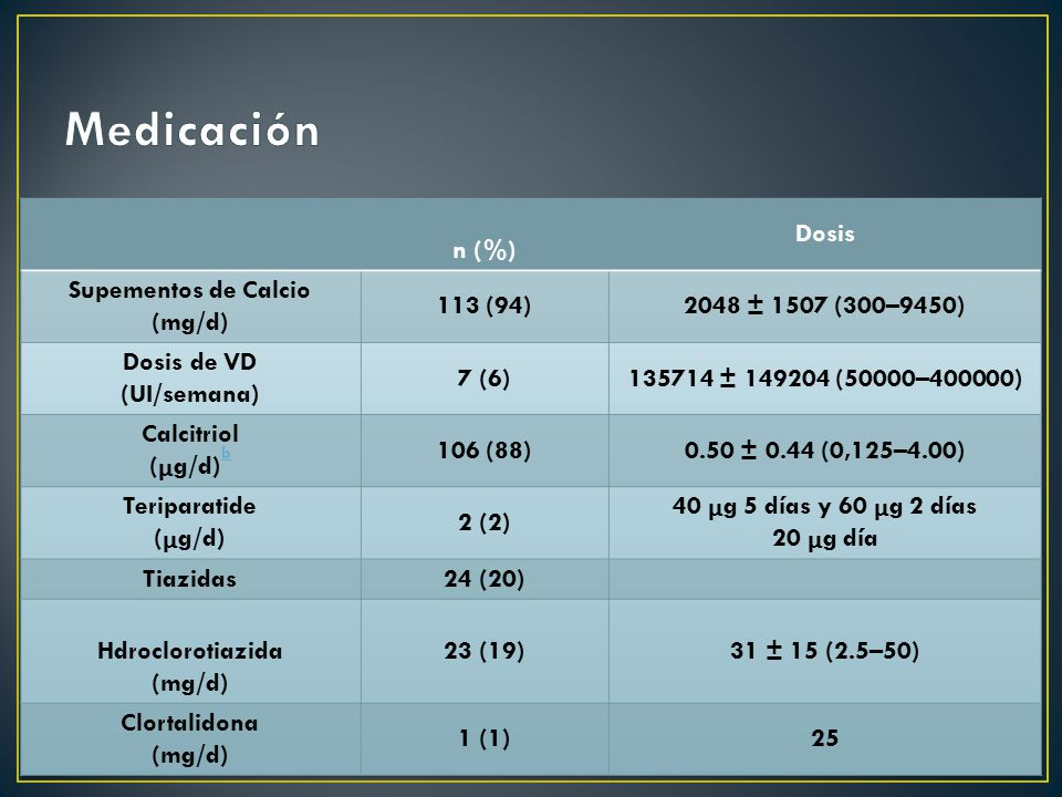 Supementos de Calcio (mg/d)