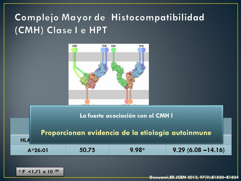 Complejo Mayor de Histocompatibilidad (CMH) Clase I e HPT
