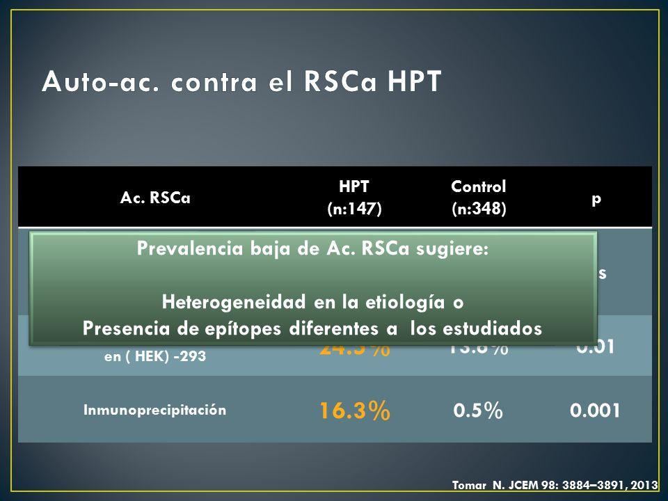 Auto-ac. contra el RSCa HPT