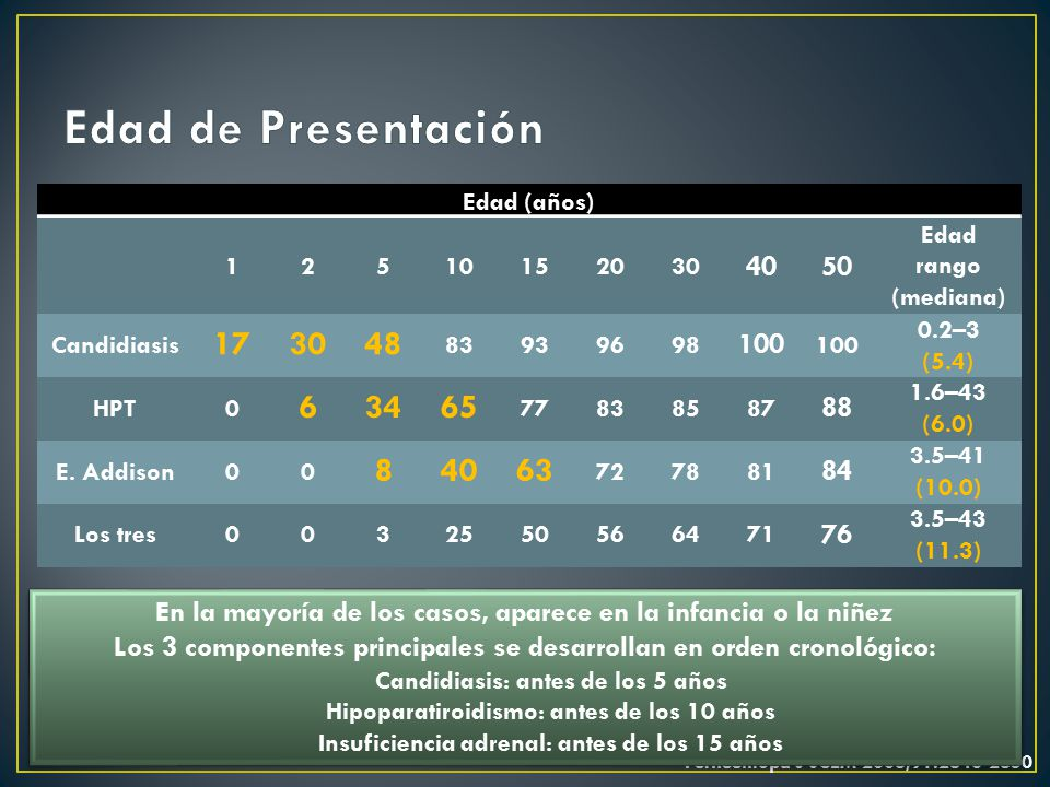 Edad de Presentación Edad (años) 1. 2. 5. 10. 15. 20. 30. 40. 50. Edad. rango (mediana) Candidiasis.