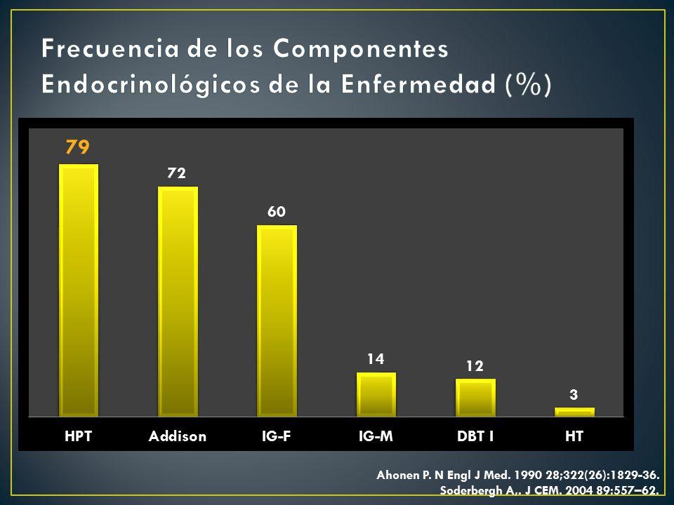 Frecuencia de los Componentes Endocrinológicos de la Enfermedad (%)