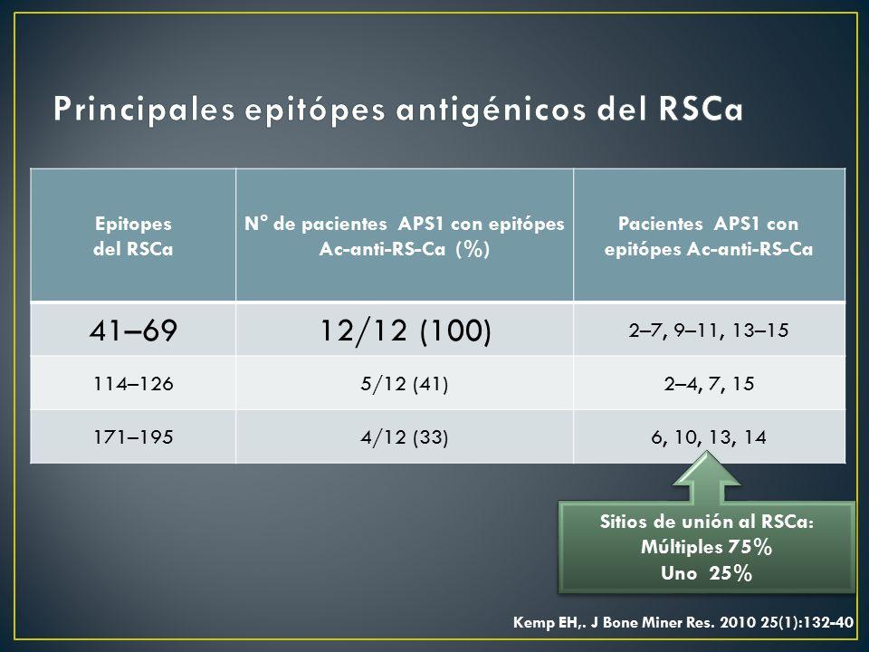 Principales epitópes antigénicos del RSCa