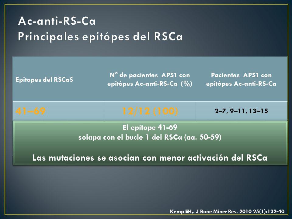 Ac-anti-RS-Ca Principales epitópes del RSCa