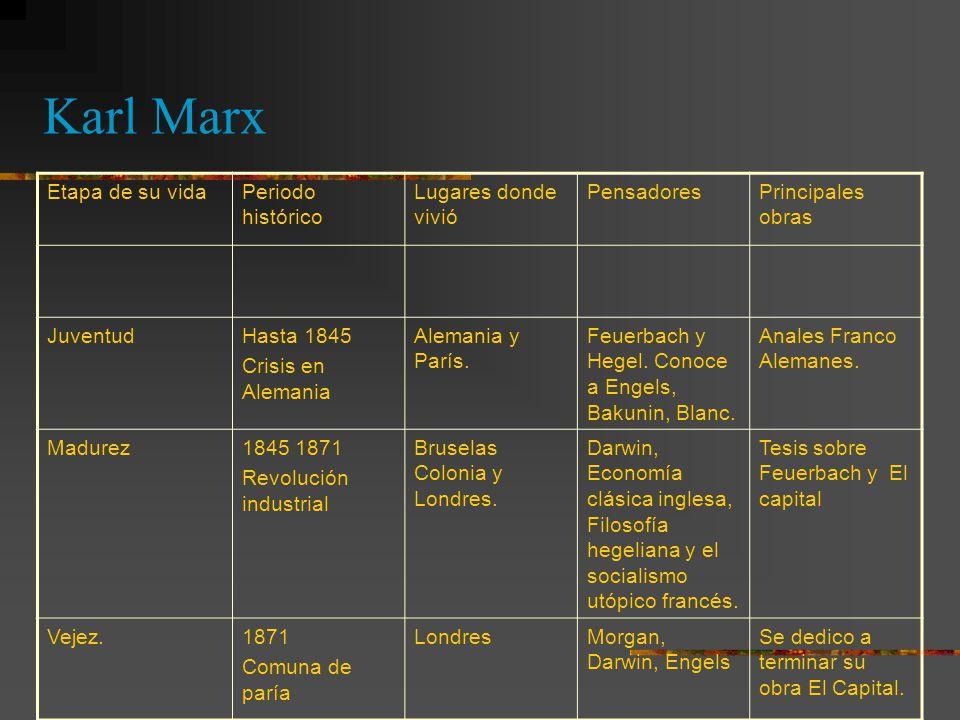 Karl Marx Etapa de su vida Periodo histórico Lugares donde vivió