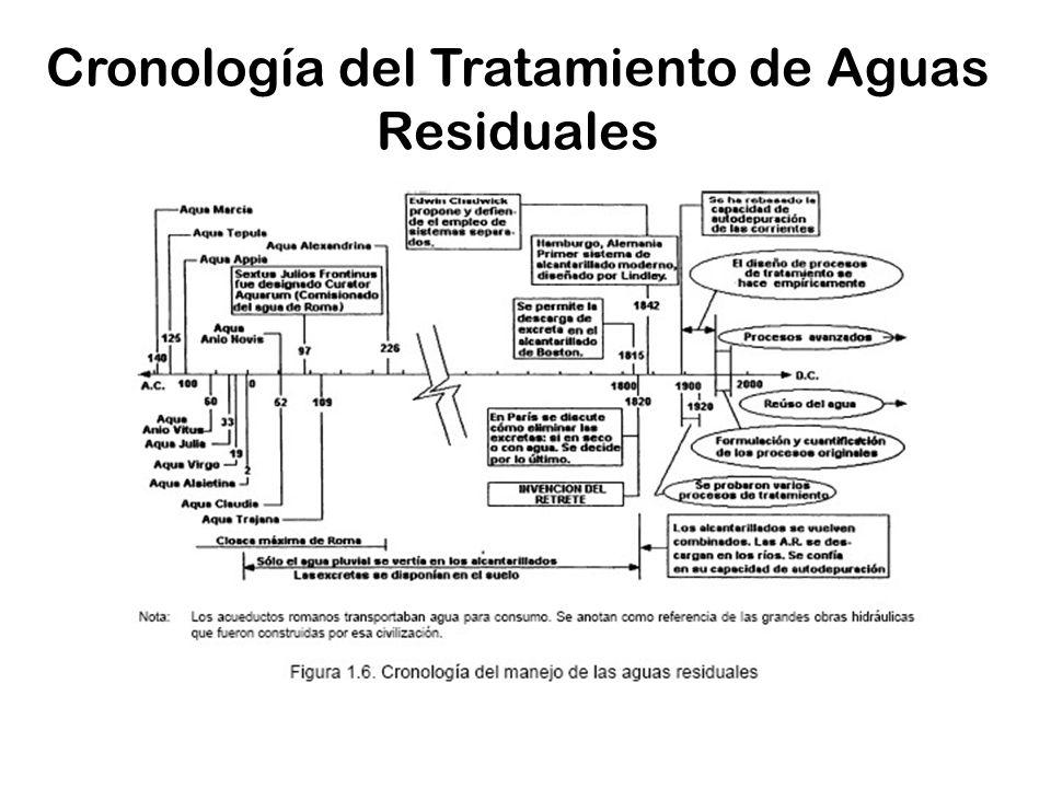 Cronología del Tratamiento de Aguas Residuales