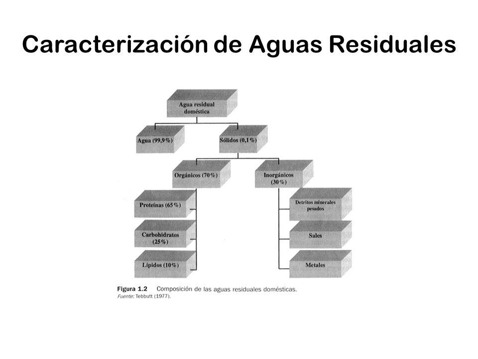 Caracterización de Aguas Residuales